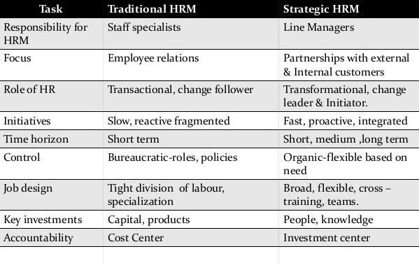 HRM, SHRM, HR