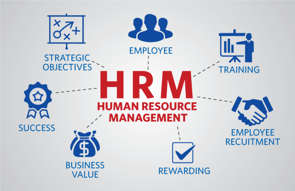 HRM, Human Resource Management